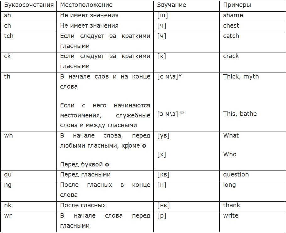 правила чтения согласных в английском языке