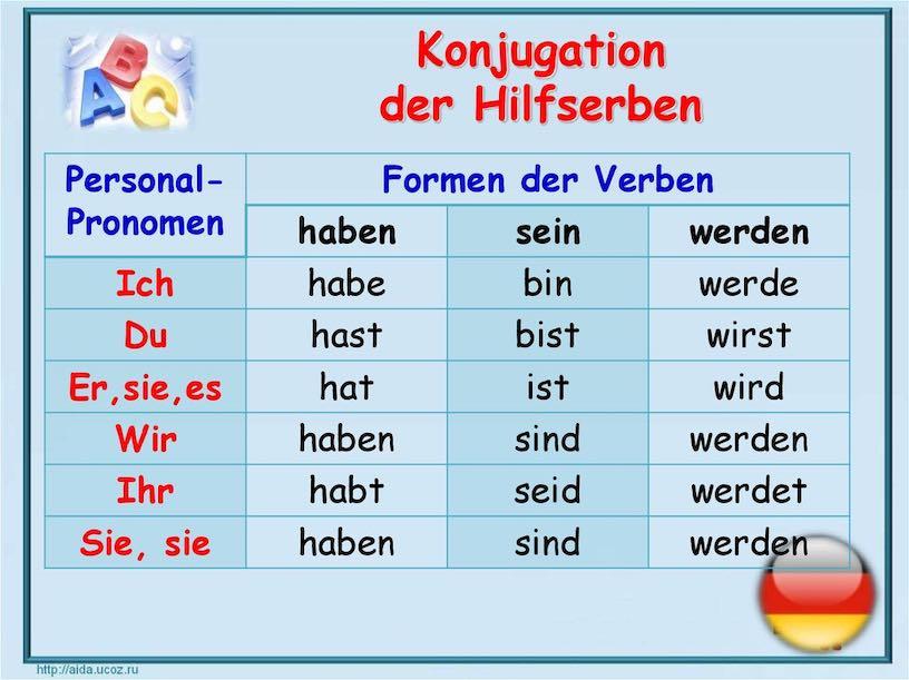 грамматика немецкого языка в таблицах