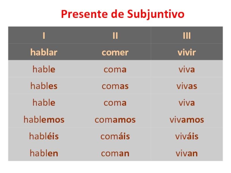 subjuntivo в испанском