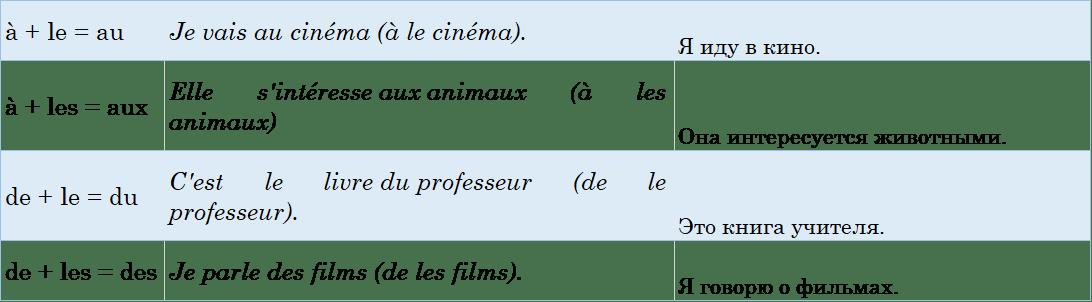 определенный артикль во французском